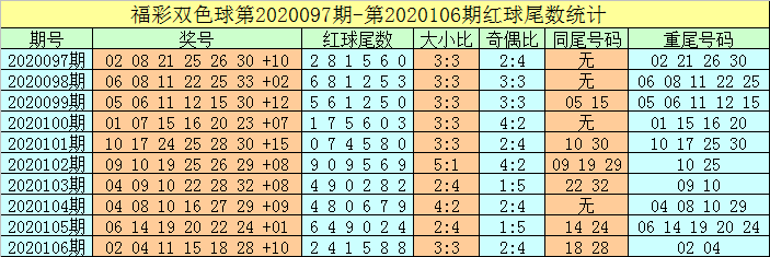 [公益彩票]牛飞双色球107期推荐:蓝球关注偶码