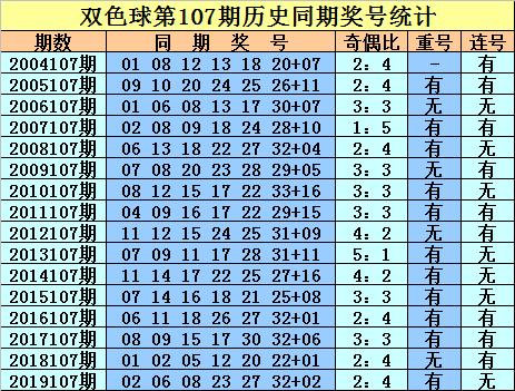 [公益彩票]庄德双色球107期推荐:红球胆码02 29