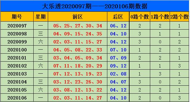 [公益彩票]刘源大乐透107期预测:0路码回补1个