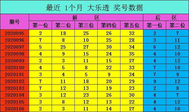 [公益彩票]爱军大乐透107期预测:大小比看好2-3