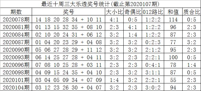 [公益彩票]叶志荣大乐透107期预测:后区挑01 04