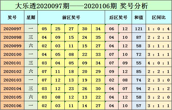 [公益彩票]小智大乐透107期预测:关注点位变化