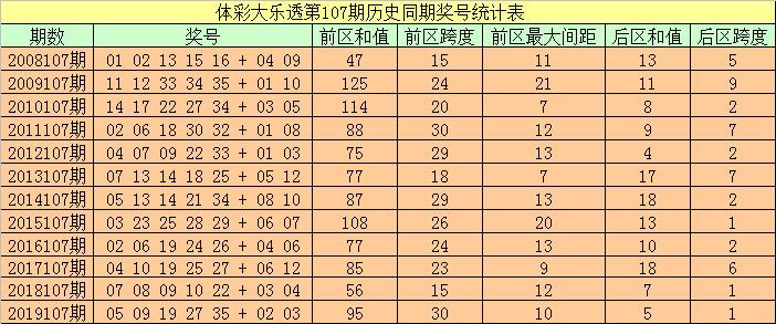 [公益彩票]袁大爷大乐透107期预测:后区跨参考4