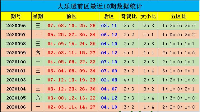 [公益彩票]余年大乐透107期预测:参考奇偶比3-2