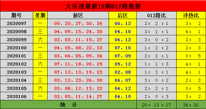 [公益彩票]李杰大乐透107期预测:012路比2-1-2