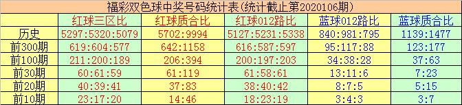 [公益彩票]唐羽双色球107期推荐:012路比1-4-1