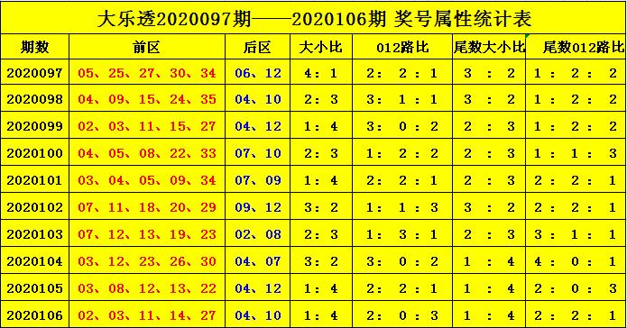 [公益彩票]杨天大乐透107期预测:注意大尾奖号