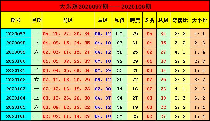 [公益彩票]季雨大乐透107期预测:本期和值上升