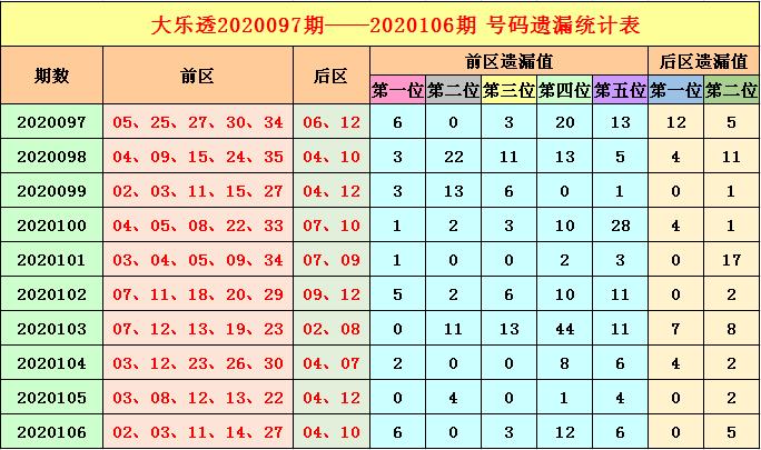 [公益彩票]福哥大乐透107期预测:后区热码现身