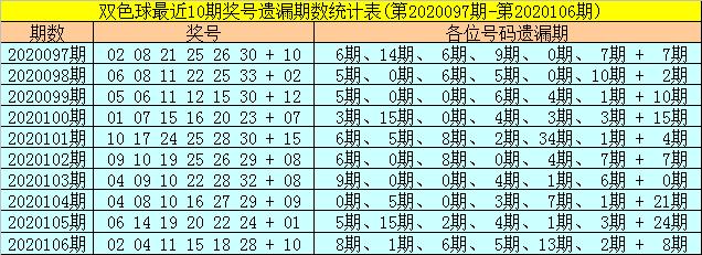 [公益彩票]聂飞云双色球107期推荐:蓝球单挑15