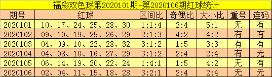 [公益彩票]郑飞双色球107期推荐:蓝球关注0路码