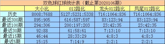 [公益彩票]明皇双色球107期推荐:012路均衡出号