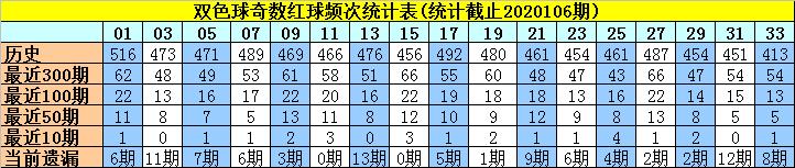 [公益彩票]许老六双色球107期推荐:红球奇偶比3-3