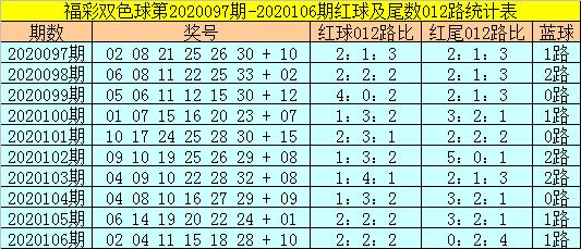 [公益彩票]易阳指双色球107期推荐:蓝球杀2路码