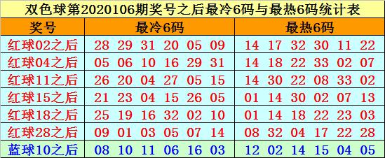 [公益彩票]赵海迪双色球107期推荐:红球胆03 21 24