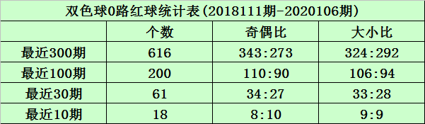 [公益彩票]沧海双色球107期推荐:精选0路胆码24