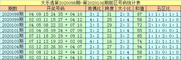 [公益彩票]杨万里大乐透107期预测:防二五区转冷
