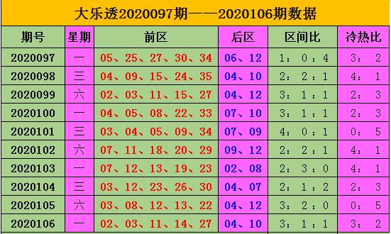 [公益彩票]王康大乐透107期预测:后区热冷组合