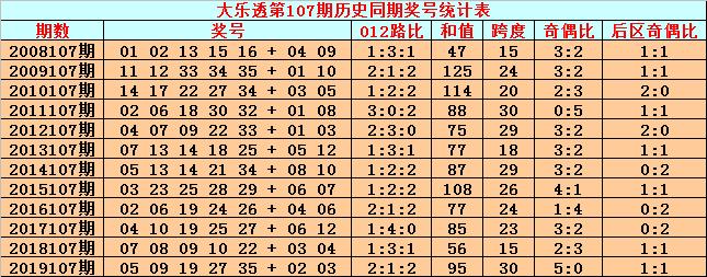 [公益彩票]英豪大乐透107期预测:前区绝杀尾数3