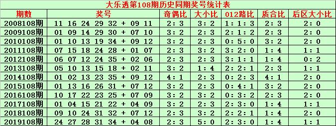 [公益彩票]金成大乐透108期预测:前区双胆23 34