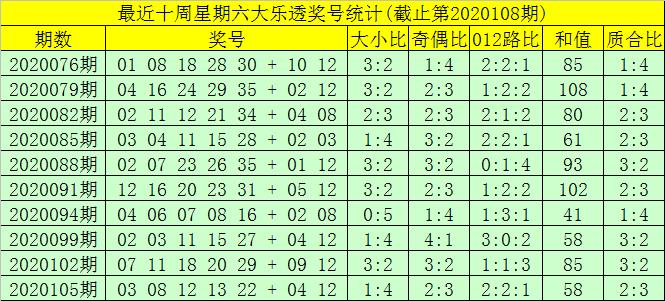 [公益彩票]大飞大乐透108期预测:前区龙头看好04