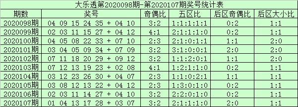 [公益彩票]阿财大乐透108期预测:前区双胆18 28