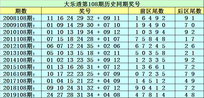 [公益彩票]李太阳大乐透108期预测:前区必杀9尾