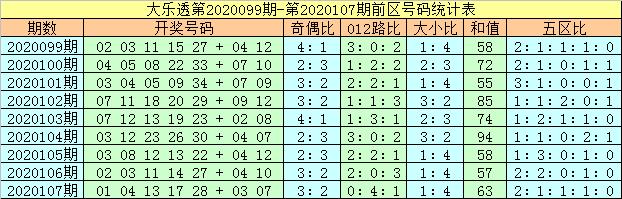 [公益彩票]马追日大乐透108期预测:后区奇数走热