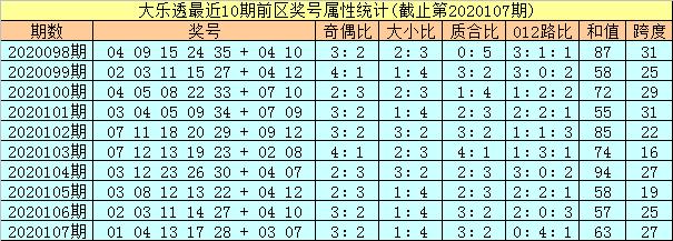 [公益彩票]孔阳大乐透108期预测:前区凤尾关注30