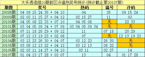 [公益彩票]南华天大乐透108期预测:前区热码02 12