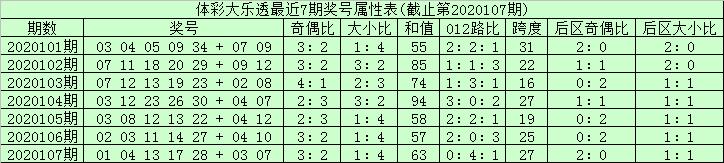 [公益彩票]安仔大乐透109期预测:后区01 03 04