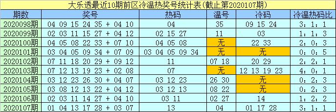[公益彩票]孟浩然大乐透108期预测:热码看好27