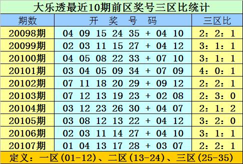 [公益彩票]双贵大乐透108期预测:龙头关注09