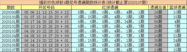 [公益彩票]海草双色球108期推荐:蓝球关注热码09