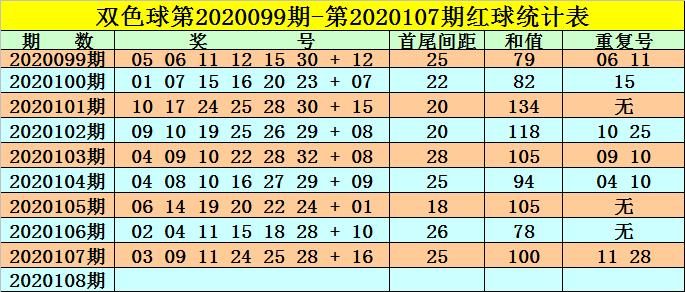 [公益彩票]高月双色球108期推荐:和值关注92-102