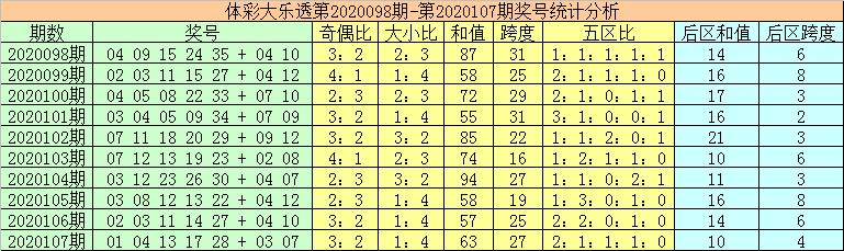 [公益彩票]秦姐大乐透108期预测:和值看100-109