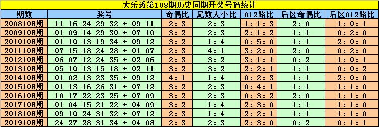 [公益彩票]刘贵大乐透108期预测:前区两胆12 31