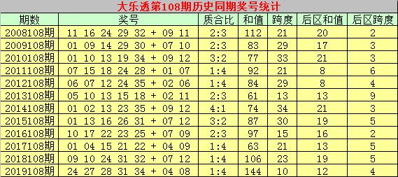 [公益彩票]乾兵大乐透108期预测:后区双胆08 10