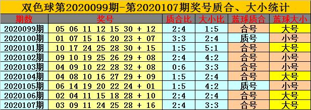 [公益彩票]卜算子双色球108期推荐:质合比看2-4