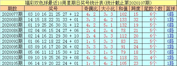 [公益彩票]阿财双色球108期推荐:大小比关注2-4