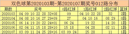 [公益彩票]彩鱼双色球108期推荐:蓝球关注13