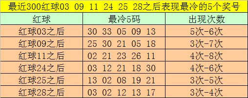 [公益彩票]大飞双色球108期推荐:双胆推荐04 22