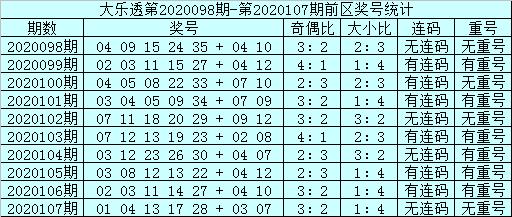 [公益彩票]邱少波大乐透108期预测:奇偶比看2-3