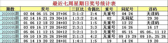 [公益彩票]白姐双色球108期推荐:同尾看好09 19