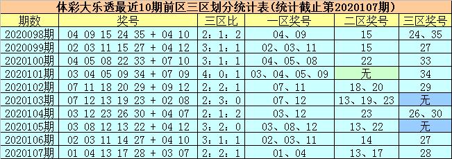 [公益彩票]柳无尘大乐透108期预测:后区看09 10