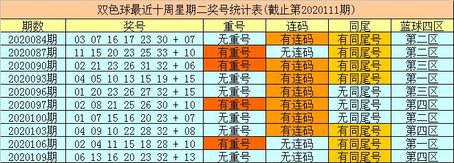 [公益彩票]财姐双色球112期推荐:放弃连码