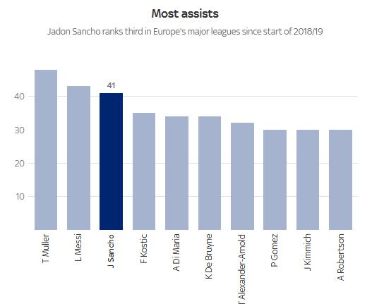 过去三个赛季,五大联赛助攻数据排行
