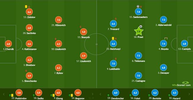 世预赛-AC米兰边锋助攻英超中场 比利时客胜领跑