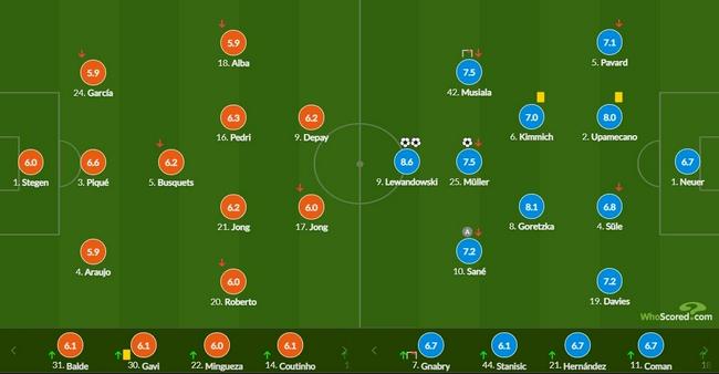 欧冠-莱万梅开二度 穆勒进球 巴萨0-3主场负拜仁