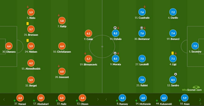 欧冠-迪巴拉破门 莫拉塔造点又进球 尤文3-0客胜
